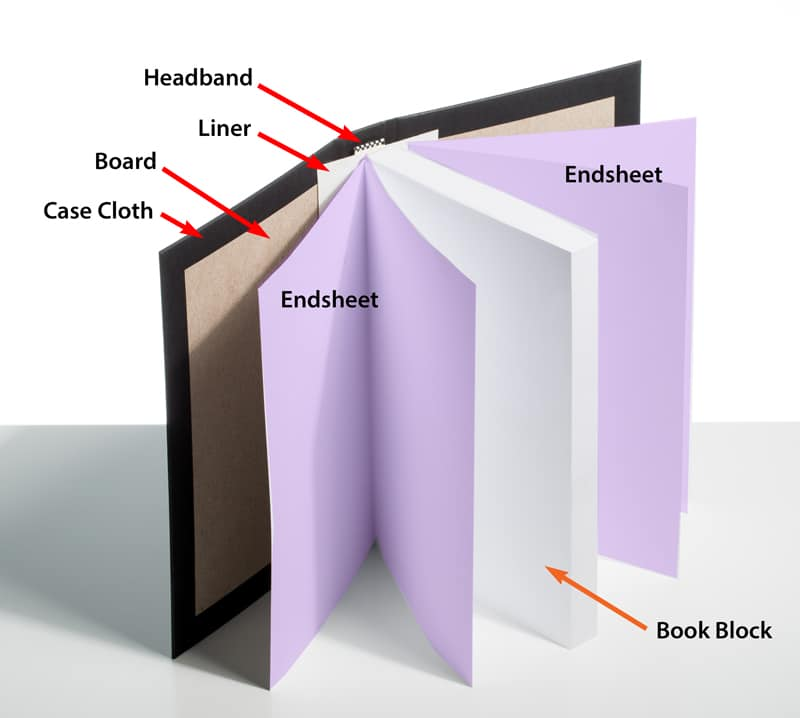 How To Make A Book Cover Hardcover ~ Hardcover book printing bookmobile