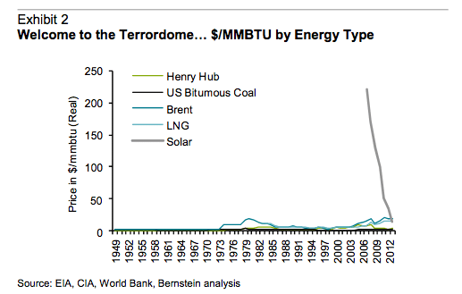 Solar energy costs plunging dramatically. Chart from report published by investment bank Sanford Bernstein.